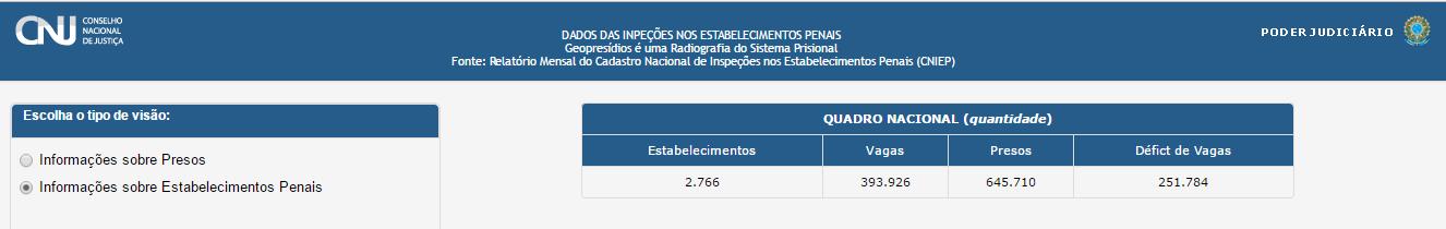 Conheça o sistema prisional brasileiro