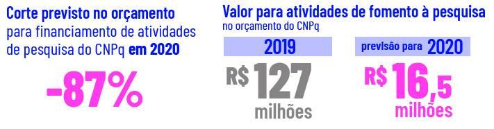 Cortes de Bolsonaro para financiamento de pesquisa