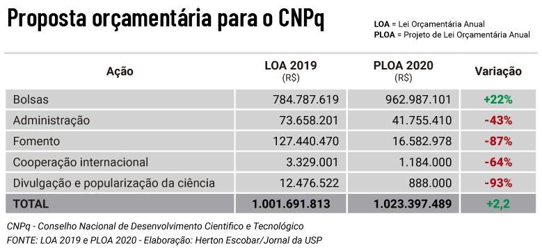 Tabela com a proposta orçamentária do governo Bolsonaro para a CNPq